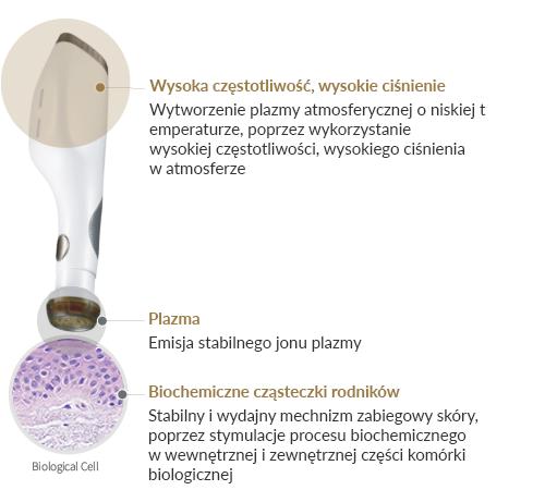plazma urządzenie kosmetyczne